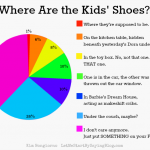Where are the kids shoes by Kim Bongiorno #PieChart